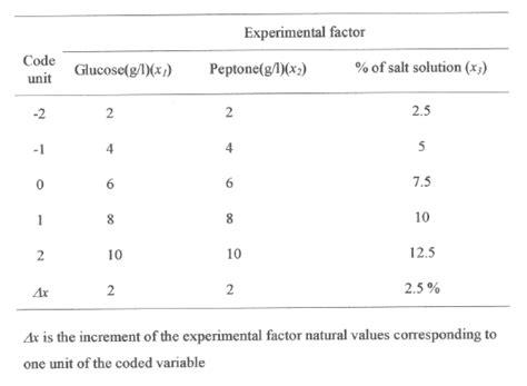 design of experiment p value response surface optimization of the critical medium