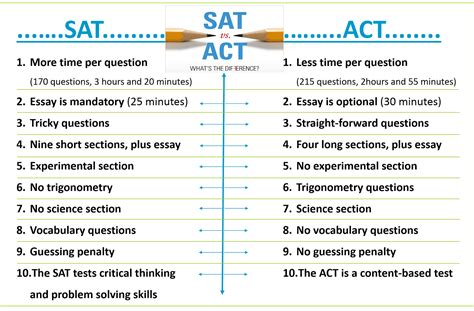 essay score 17 best ideas about sat essay tips the sat sat sat essay
