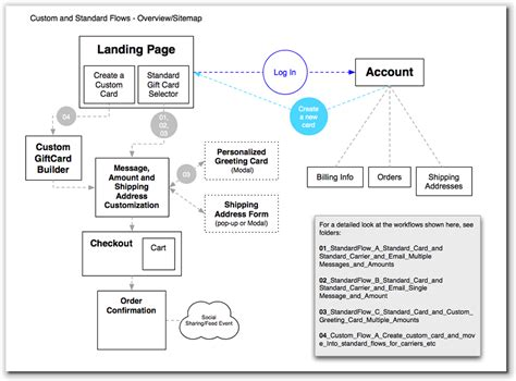 ux design workflow workflow diagram ux image collections how to guide and