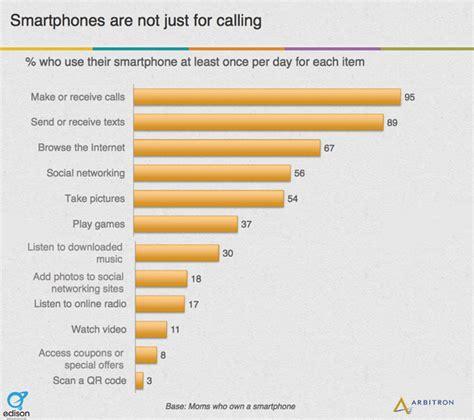 usage pattern analysis of smartphones mobile moms mobile social media internet usage statistics