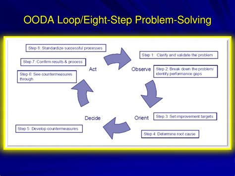 Ppt Introduction To The Ooda Loop And The 8 Step Problem Ooda Loop Powerpoint