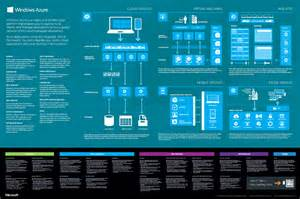 Windows azure poster windows azure to code or not to code