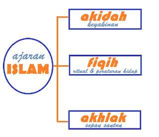 tutorial agama islam upi inspiration pengertian agama islam dan ruang lingkup