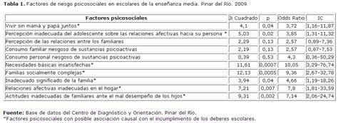 cuestionario para escolares y adolescentes factores de riesgo psicosociales en escolares de la