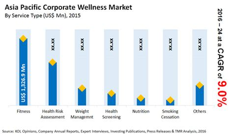 weight management market size corporate wellness market asia pacific industry analysis