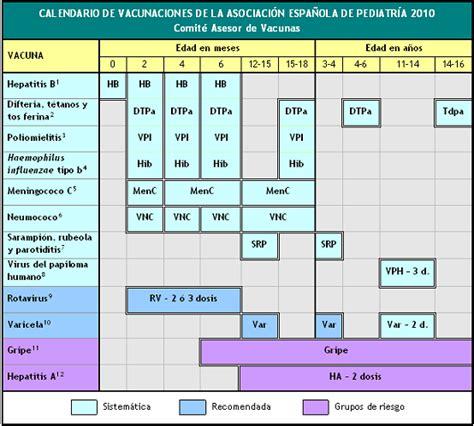 Calendario De Embarazo 2010 Vacunas Maynet