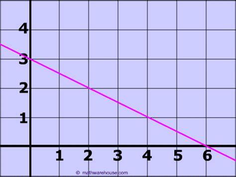 how to find slope from a how to find slope from graph tutorial exles