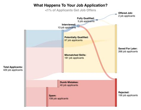 and careers why it s so difficult for recent grads to find jobs