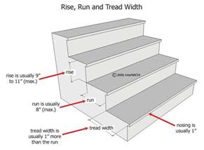 Standard Stair Width And Height by Stair Tread Depth Internachi Inspection Forum