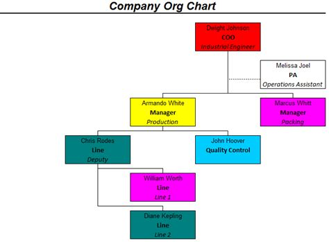 hierarchy chart maker officehelp macro 00051 organization chart maker for