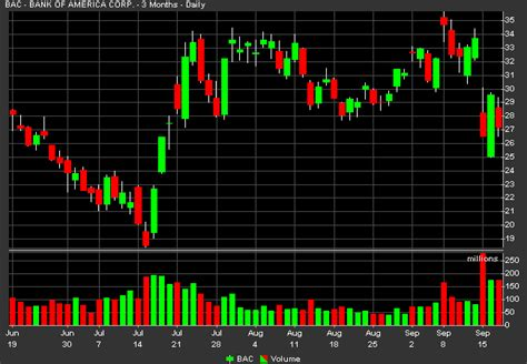 stock candele candlestick chart