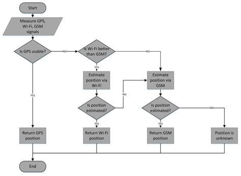 cycle of laminaria flowchart cycle of laminaria flowchart flowchart in word