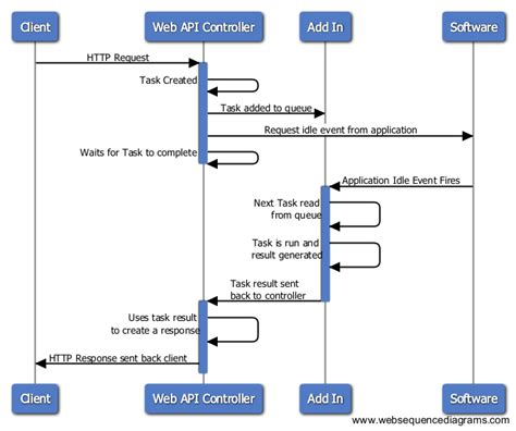 web sequence diagram c setup asp net web api to do work on a specific thread