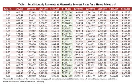 Mortgage Payment Table by Article