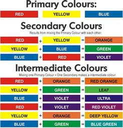 primary color chart free paint colour mixing guide