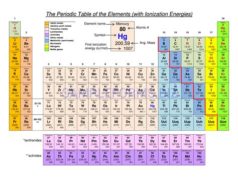 printable periodic table with ionization energy preview pdf periodic table of the elements with