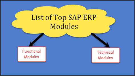 Best Home Design Software 2015 sap erp modules complete list of sap erp modules