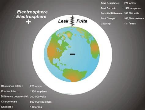 capacitor between ground and earth electrospheres wikiversity