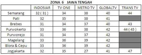 Tv Digital Semarang na adoels zona layanan siaran tv digital
