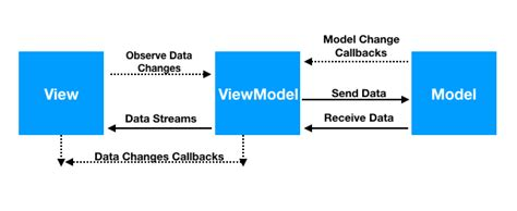 mvvm pattern in android android mvvm design pattern journaldev