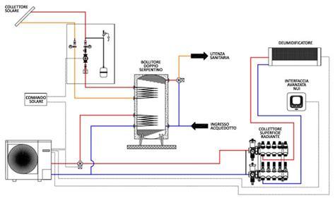schema impianto riscaldamento a pavimento riscaldamento impianto di riscaldamento roma solare