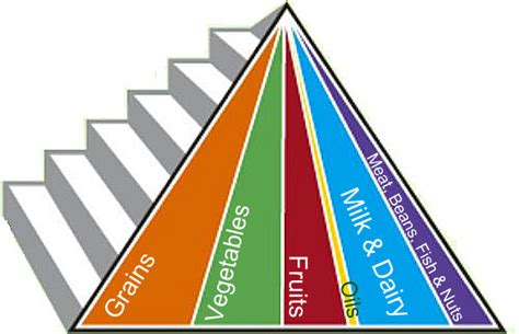 Beschriftung Pyramide by Food Groups