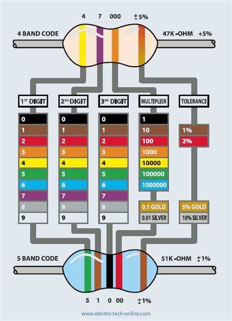 resistor code sheet resistor color code