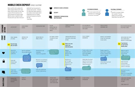 Template Design Services Loretta Neal Designs Service Blueprint