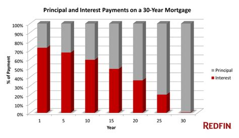 sell house before mortgage term redfin many millennials chose mortgage before marriage