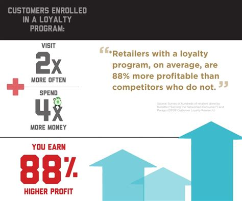 Why Should I Invest In A Customer Loyalty Program Fivestars Insights Customer Rewards Program Template