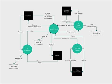 flow diagram tool data flow diagram tool cheapsalecode