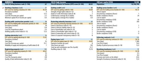 world bank business report reforms vs taxes doing business in greece still an uphill