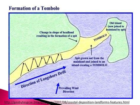 sandbar diagram formation of spits tombolos and bars