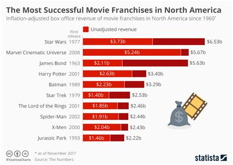 perspective are kids the advertisers shortcut to success chart the most successful movie franchises in north