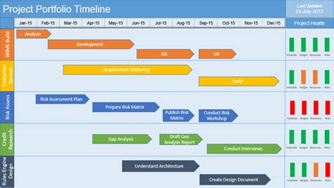 multiple project timeline powerpoint template free
