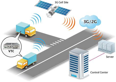 new mobile network nexcom s in vehicle computer optimizes mobile network