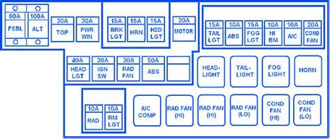 mitsubishi eclipse spider gs   engine compartment fuse boxblock circuit breaker diagram