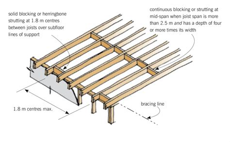 Distance Between Floors In A Building - floor joist spacing blocking for floors and decks branz