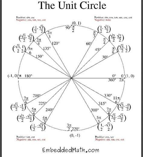 printable unit circle quiz pin unit circle quiz printable on pinterest