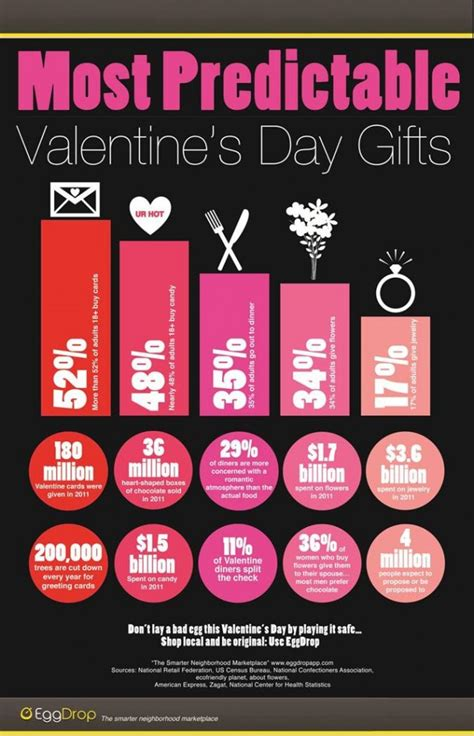unique valentines gift most predictable s day gifts infographic
