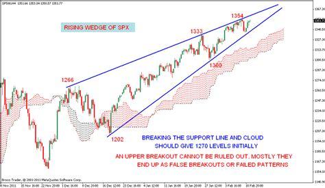 wedge pattern stock chart stock market chart analysis rising wedge of s p 500