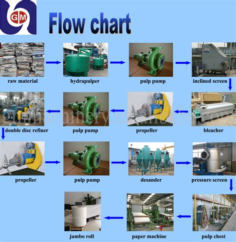 How To Make Paper From Sugarcane Waste - low price small scale bagasse pulp machine bagasse paper