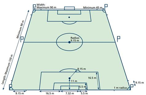 Backyard Flag Football Soccer Fifa Field Dimensions Amp Layout