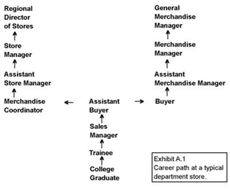 home design career path personal growth powerpoint template slidemodel sle career path