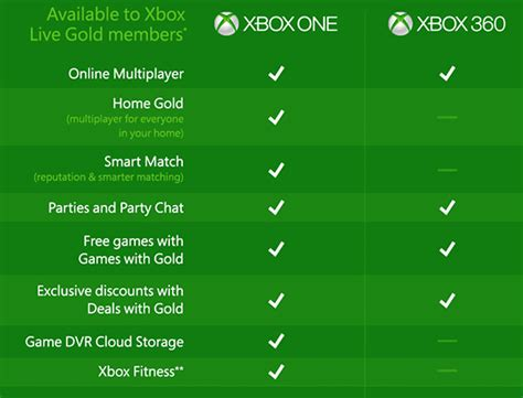 which is better xbox 360 or xbox one playstation 4 vs xbox one difference and comparison diffen