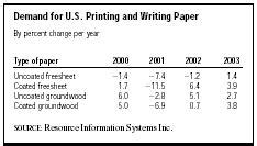 printing and writing paper merchant wholesalers sic 5111 printing and writing paper description market