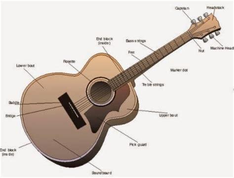 cara bermain gitar plucking cara memainkan gitar dengan mudah maksimal seminggu