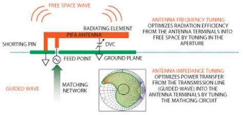 cavendish digital variable capacitor a method to design an aperture tuned antenna using a mems digital variable capacitor 2014 01