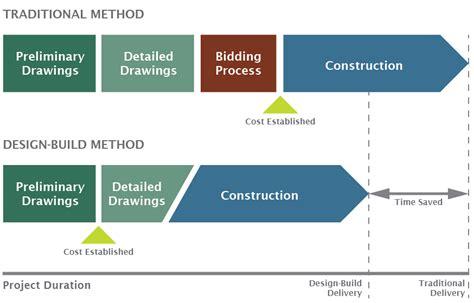 what is design build design build h j high construction