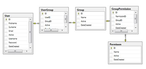 database schema creator use ef power tool to generate ef poco classes codeproject
